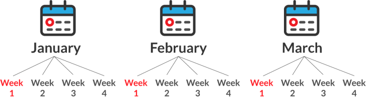 firstweekofMonth